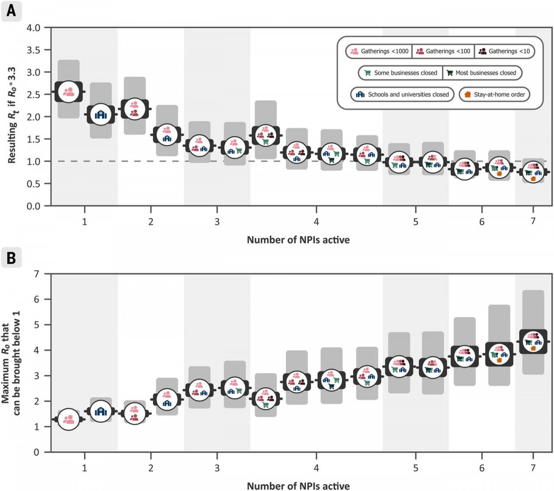 Gráfico mostra o número de medidas não farmacêuticas — como o fechamento de escolas e limitação de reunião de pessoas — e o impacto para a redução da circulação do vírus.