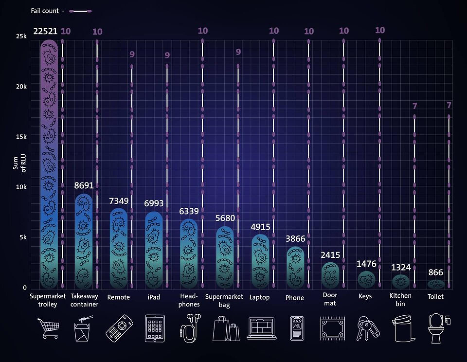 Gráfico compara níveis de presença de germes em itens de uso comum