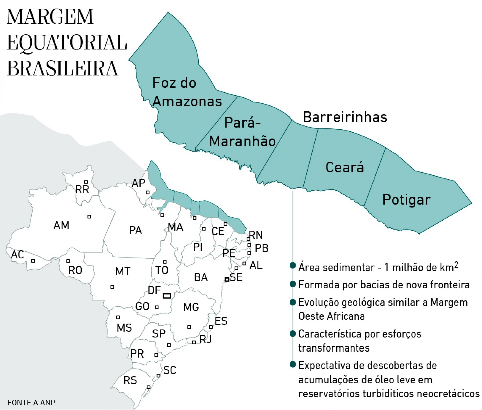 Margem equatorial brasileira