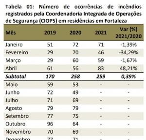 Tabela que mostra variações do índice durante os quatro primeiros meses do ano