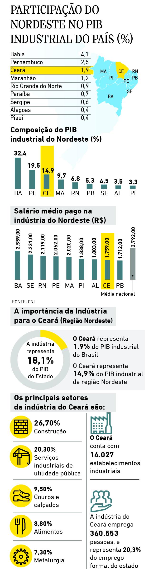 Participação do Nordeste no PIB industrial do País