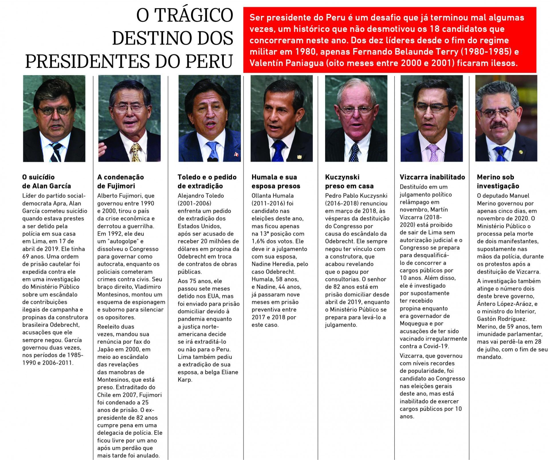 O tragico destino dos presidentes do Peru