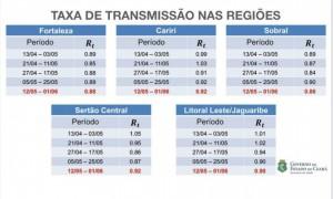 Gráfico apresentado durante live transmitida pelo Governo do Ceará.