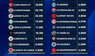 Fortaleza e Ceará ficaram no top 20 da América dos clubes com mais interações no Instagram em maio de 2021