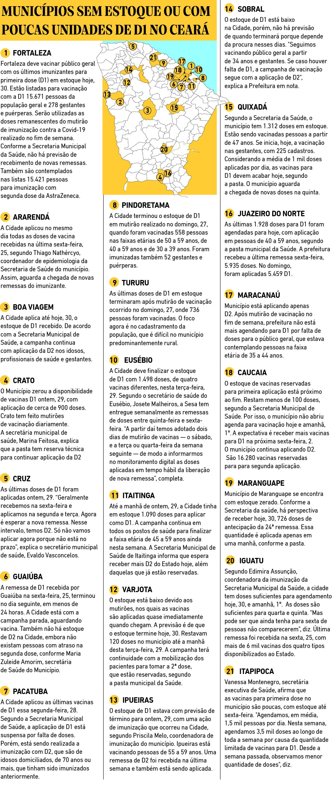 Municipios sem estoque ou com poucas unidades de D1 no Ceara
