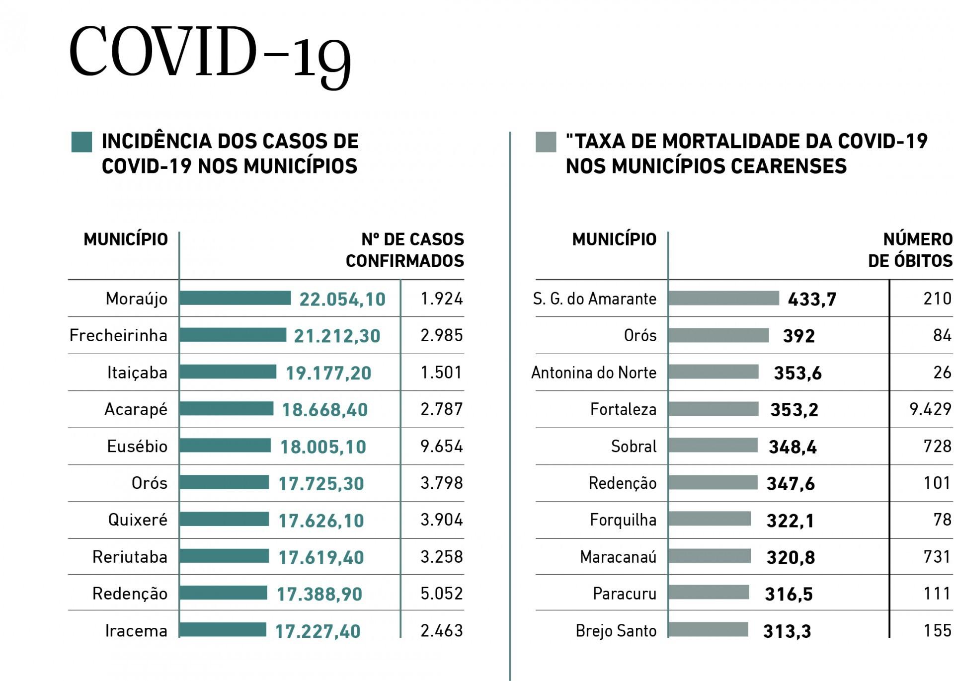 Covid-19 - Incidencias e obitos(Foto: Covid-19 - Incidencias e obitos)