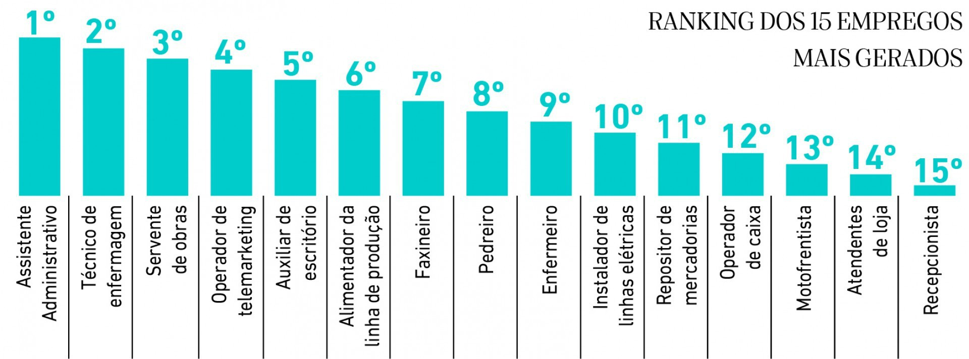 Ranking dos 15 empregos mais gerados(Foto: Ranking dos 15 empregos mais gerados)
