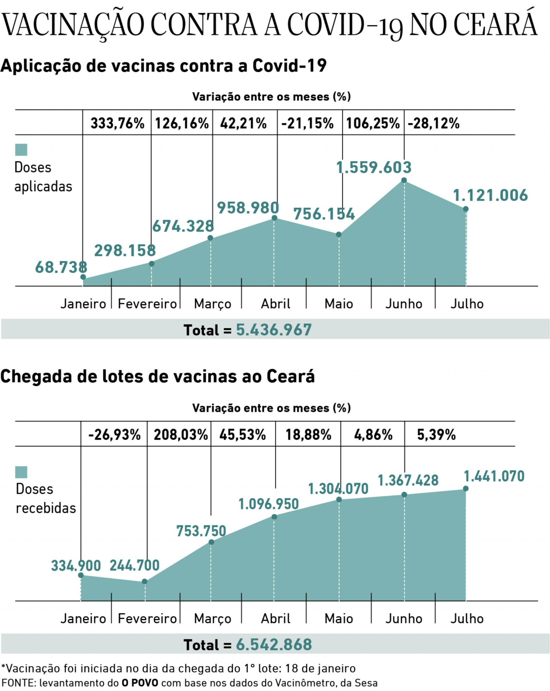 Doses aplicadas e doses recebidas no Ceará