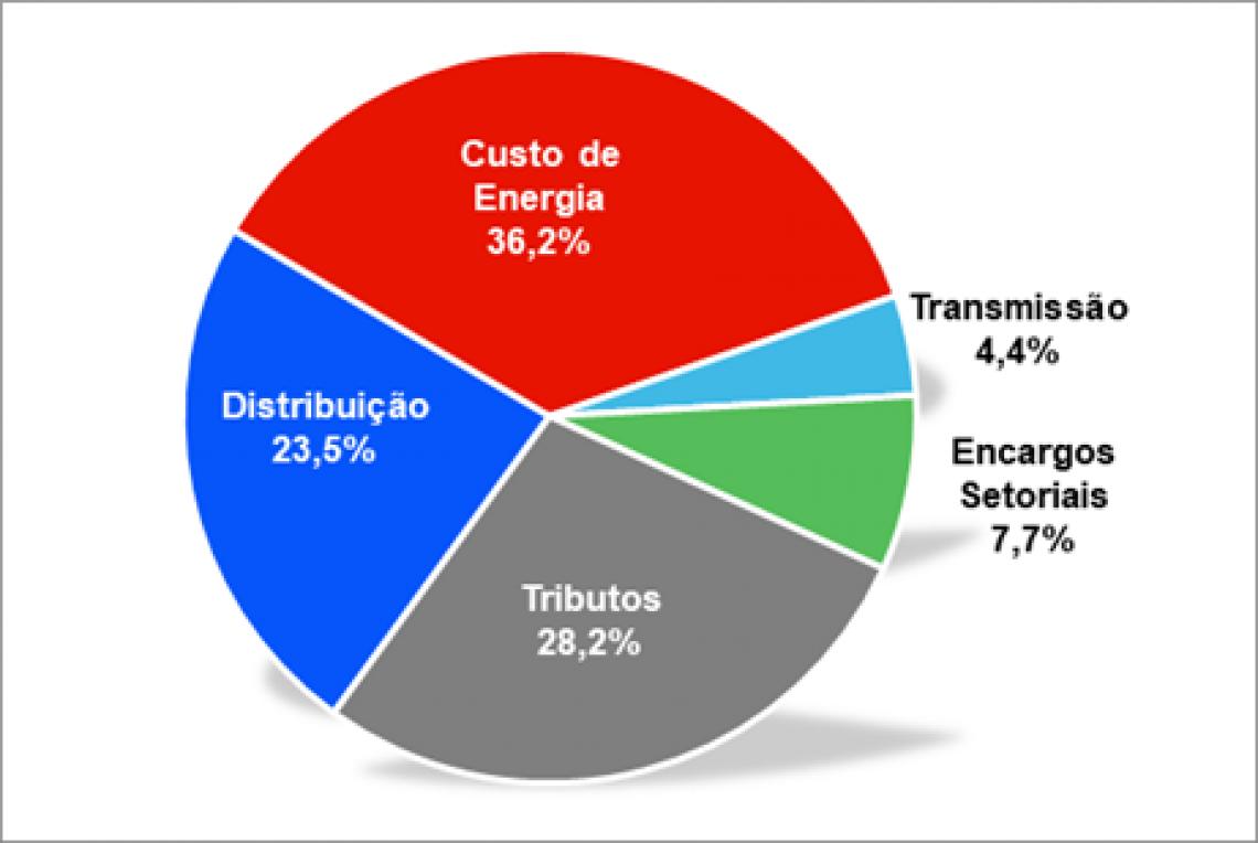 Composição da tarifa da Enel