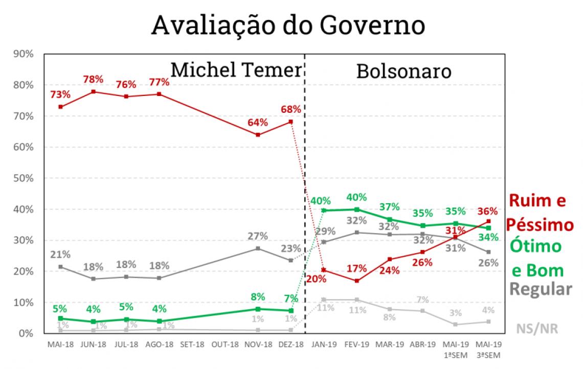 Avaliação do governo Jair Bolsonaro na terceira semana de maio
