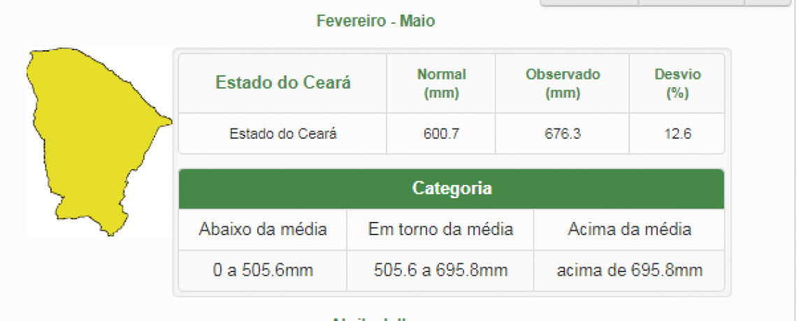 Saldo preliminar da quadra chuvosa 2019 no Ceará