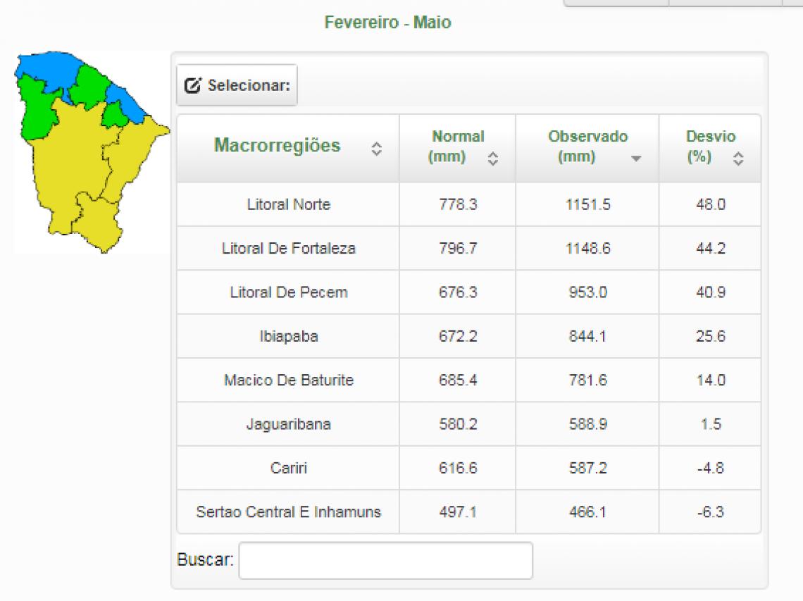 As macrorregiões do Cariri e Sertão Central E Inhamuns ainda não atingiram o volume de água considerado normal para a quadra chuvosa