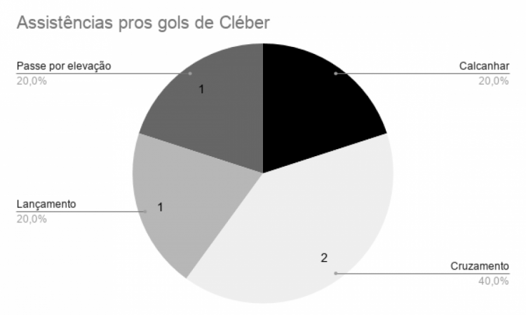 Gráfico dos fundamentos utilizados nas assistências para os gols de Cléber