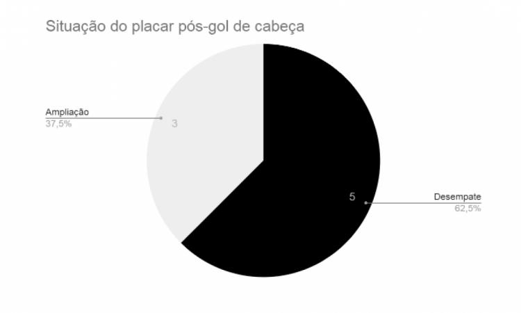 Placar após os gols de cabeça do Ceará