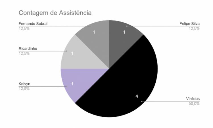 Jogadores que deram assistências pros gols de cabeça do Ceará