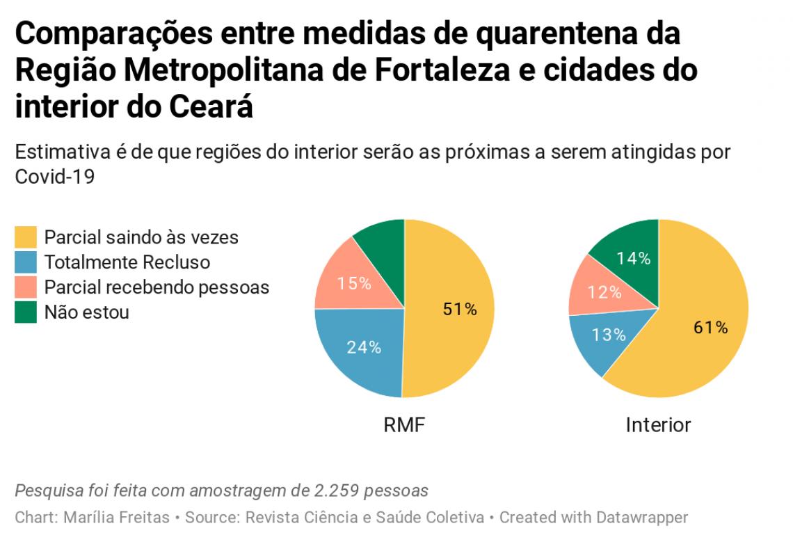 Gráficos mostram quarentena entre interior do estado e RMF