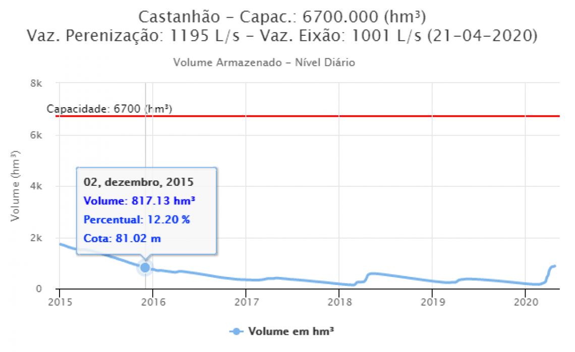 Castanhão registra maior volume desde dezembro de 2015