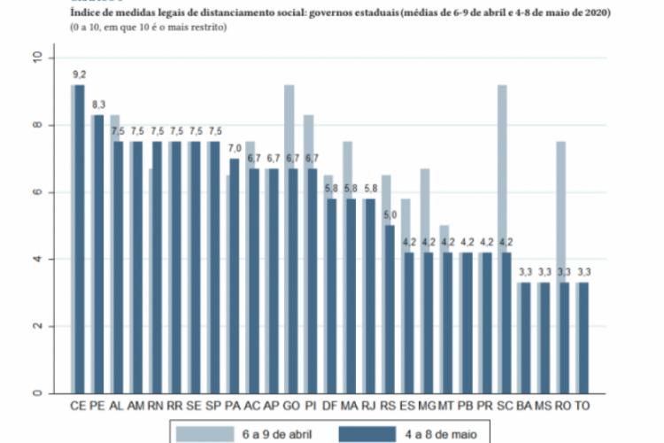 Gráfico mostra índice de isolamento social a partir das medidas de enfrentamento articuladas pelo Governo do Estado (Foto: Ipea)