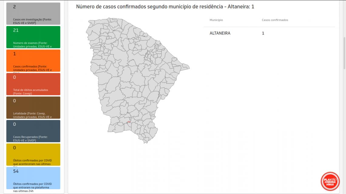 Altaneira teve primeira confirmação na última quinta-feira, 28; município ainda tem dois casos sob suspeita