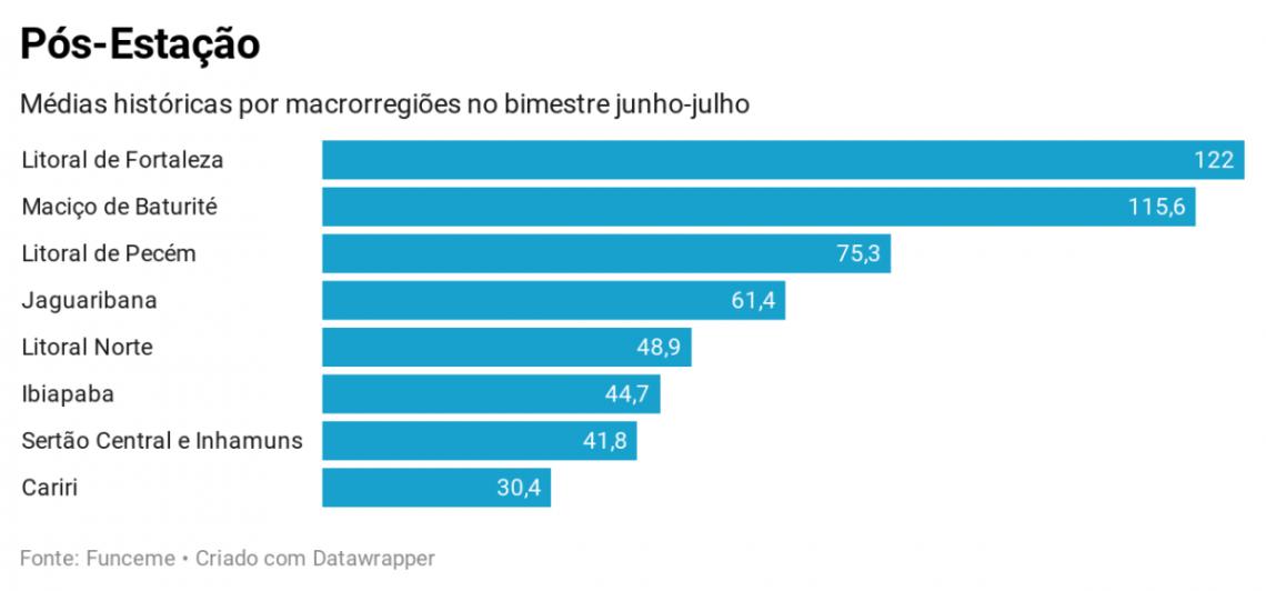 O litoral de Fortaleza é a macrorregião que costuma receber mais chuvas no bimestre