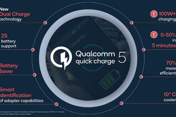 QuickCharge 5 promete encher 50% de uma bateria de 4.500 mAh em 5 minutos, e carregamento completo em 15 minutos (Foto: Divulgação/Qualcomm)