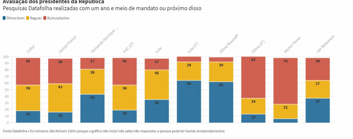 Avaliações dos presidentes da República por volta da metade do segundo ano de mandato, segundo o Datafolha