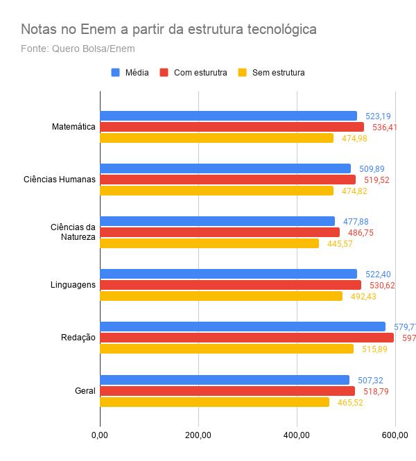 Notas no Enem a partir da estrutura tecnológica no Brasil