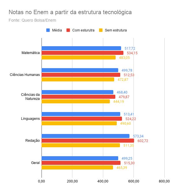 Notas no Enem a partir da estrutura tecnológica no Ceará