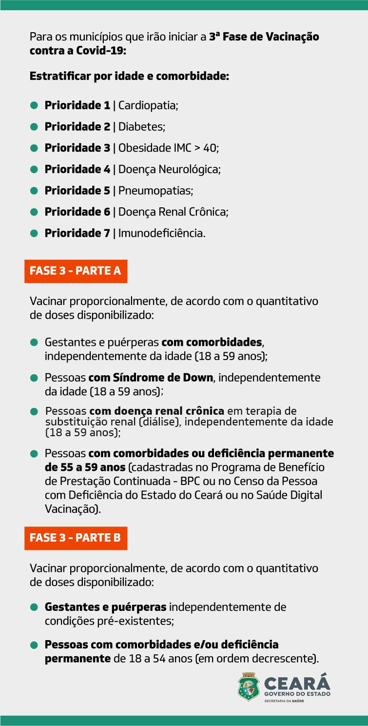 Confira lista de prioridades da terceira fase de vacinação contra Covid-19 no Ceará