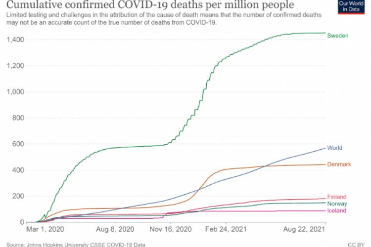 Na realidade, a taxa de mortalidade por covid-19 do país (1.452 por milhão de habitantes) é mais que o dobro da média do planeta (567)