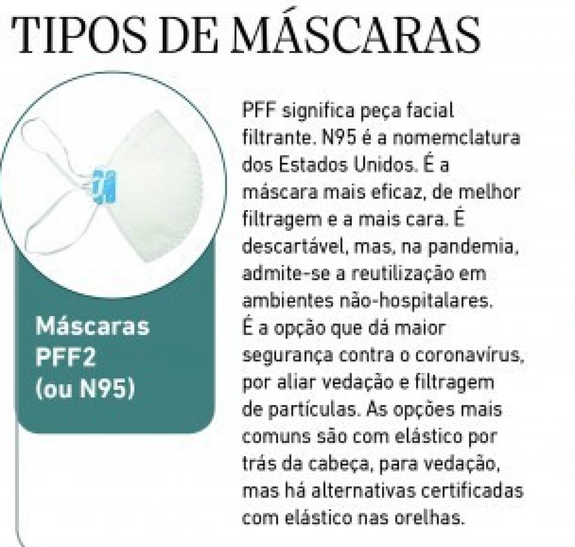 (Foto: O POVO)Tipos de máscaras