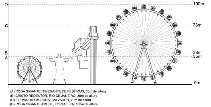 Comparação do tamanho da roda gigante com Cristo Redentor, Elevador Lacerda e rodas gigantes de festivais